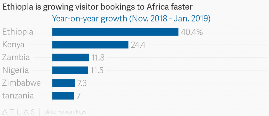 Ethiopia records biggest growth in World Travel and Tourism